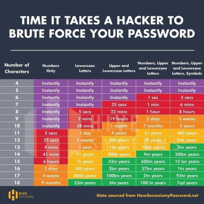 Table showing times to hack a password