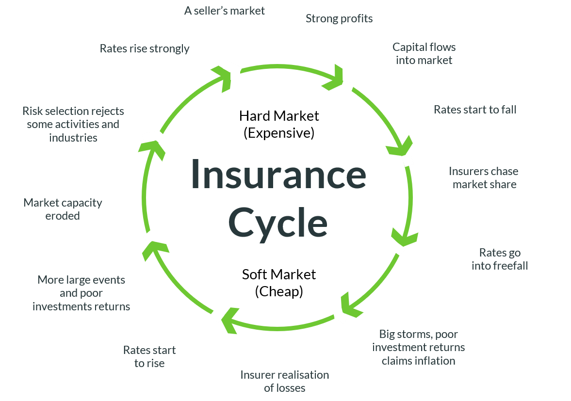 The insurance cycle: hard market versus soft market